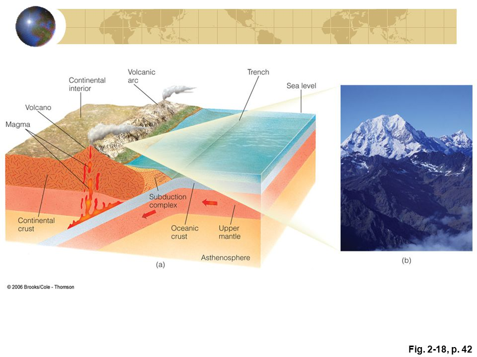 Active Figure 2. 18: Oceanic–continental plate boundary