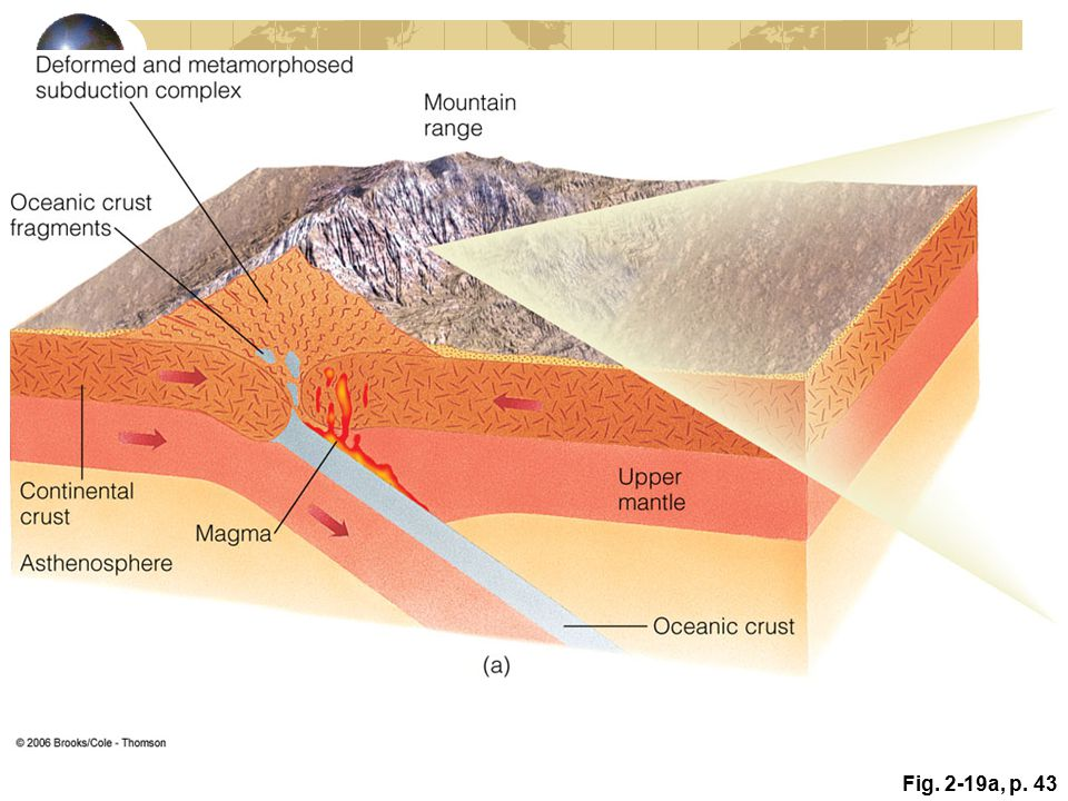 Active Figure 2. 19: Continental–continental plate boundary
