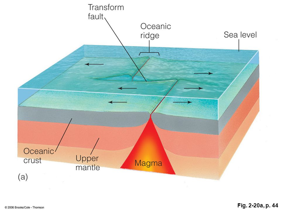 Figure 2.20: Horizontal movement between plates occurs along a transform fault. (a) The majority of transform faults connect two oceanic ridge segments. Note that relative motion between the plates occurs only between the two ridges.