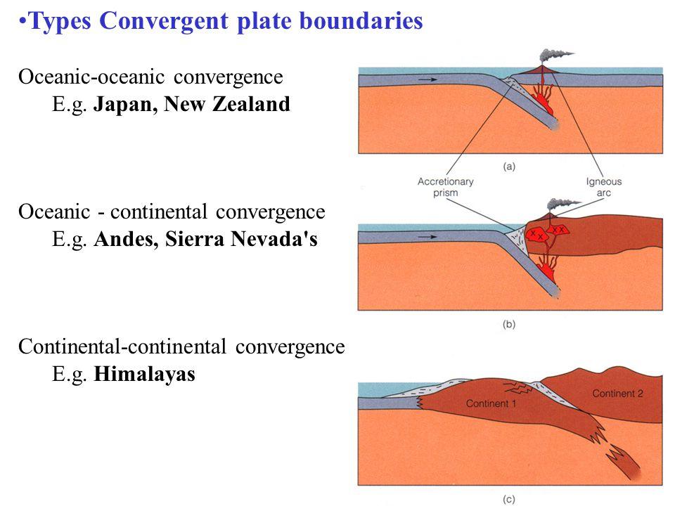 Types Convergent plate boundaries