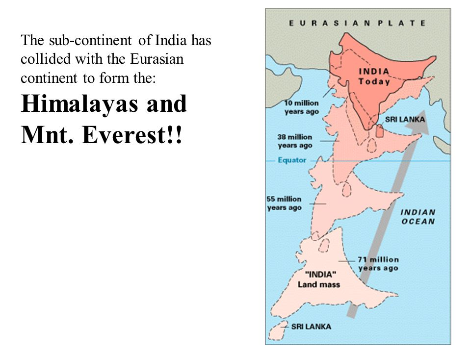 The sub-continent of India has collided with the Eurasian continent to form the: Himalayas and Mnt.