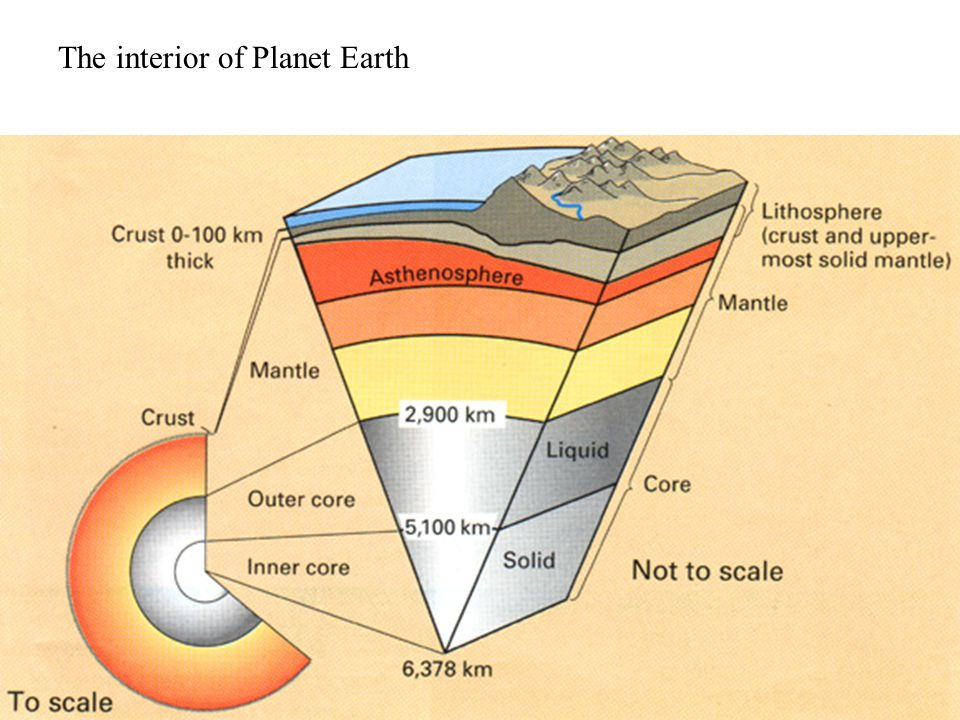 The interior of Planet Earth