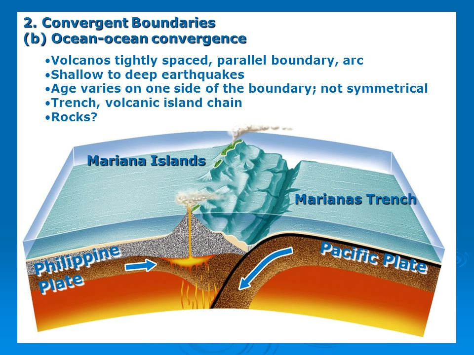 Philippine Pacific Plate Plate 2. Convergent Boundaries