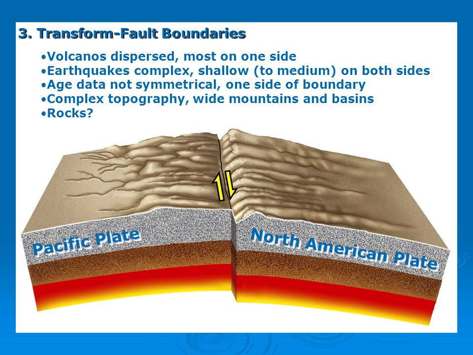 Pacific Plate North American Plate 3. Transform-Fault Boundaries