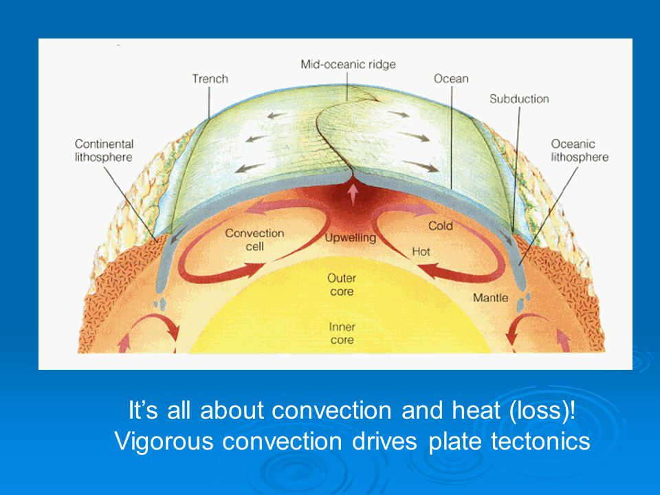 It's all about convection and heat (loss)!