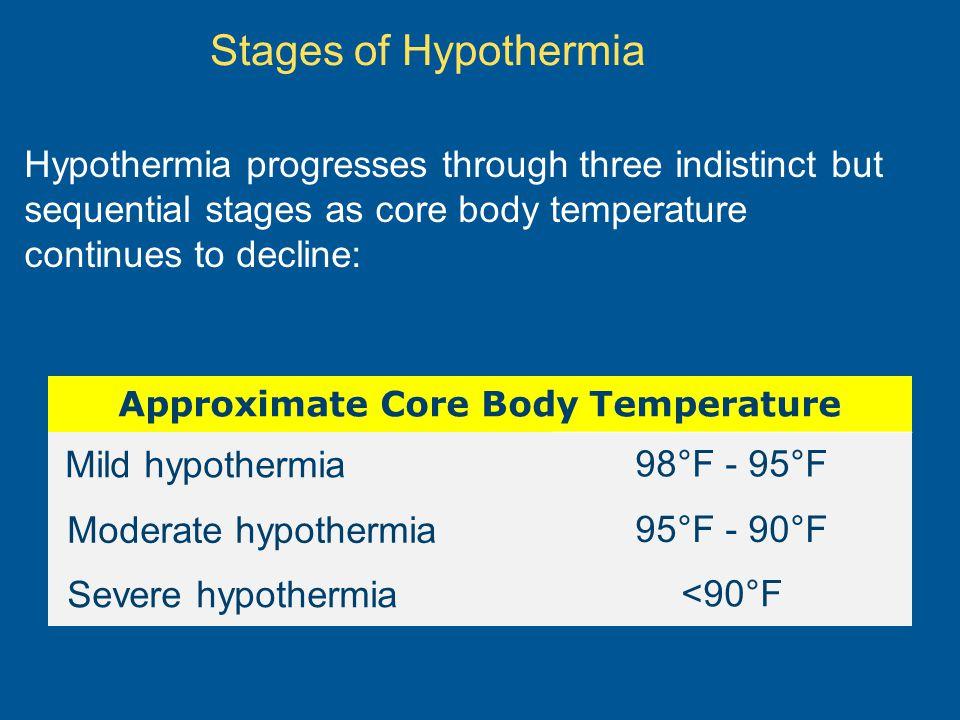 Approximate Core Body Temperature