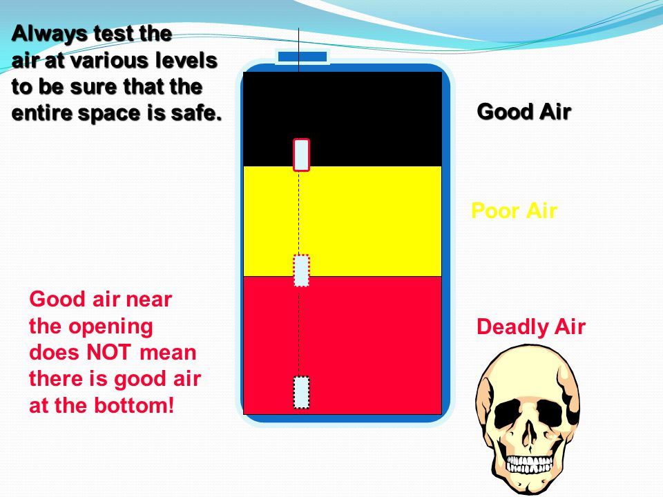 Always test the air at various levels. to be sure that the. entire space is safe. Good Air. Poor Air.