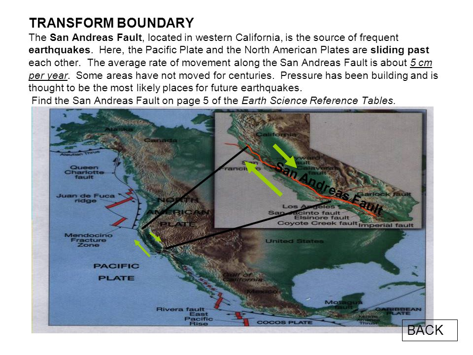 TRANSFORM BOUNDARY The San Andreas Fault, located in western California, is the source of frequent earthquakes. Here, the Pacific Plate and the North American Plates are sliding past each other. The average rate of movement along the San Andreas Fault is about 5 cm per year. Some areas have not moved for centuries. Pressure has been building and is thought to be the most likely places for future earthquakes. Find the San Andreas Fault on page 5 of the Earth Science Reference Tables.