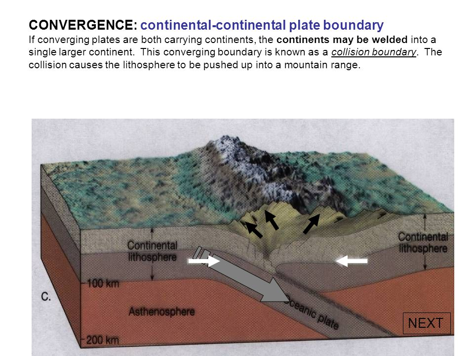 CONVERGENCE: continental-continental plate boundary If converging plates are both carrying continents, the continents may be welded into a single larger continent. This converging boundary is known as a collision boundary. The collision causes the lithosphere to be pushed up into a mountain range.