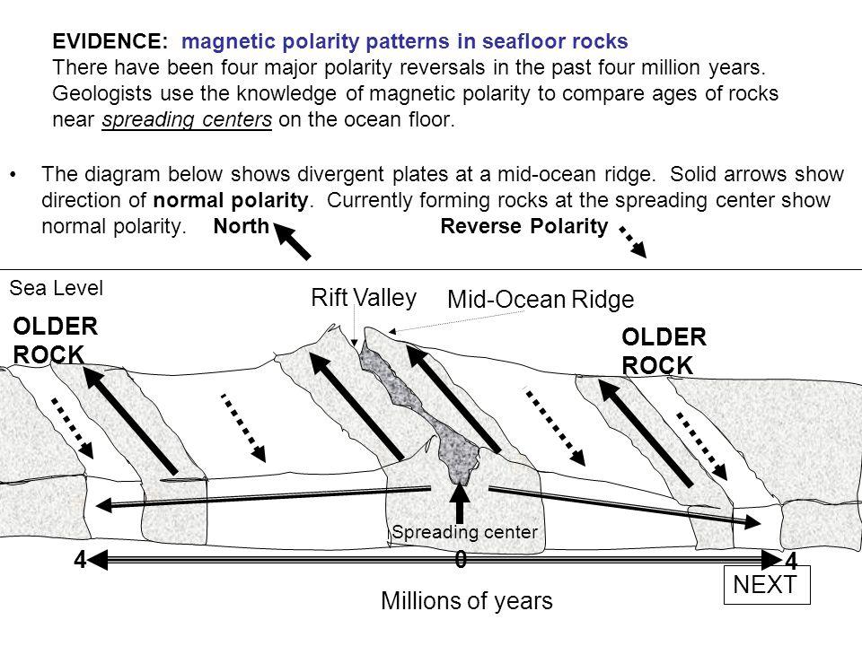 Rift Valley Mid-Ocean Ridge OLDER ROCK OLDER ROCK 4 4 NEXT
