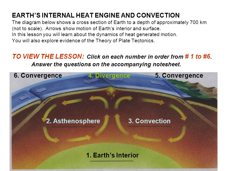 EARTH'S INTERNAL HEAT ENGINE AND CONVECTION The diagram below shows a cross section of Earth to a depth of approximately 700 km (not to scale). Arrows show motion of Earth's interior and surface. In this lesson you will learn about the dynamics of heat generated motion. You will also explore evidence of the Theory of Plate Tectonics. TO VIEW THE LESSON: Click on each number in order from # 1 to #6. Answer the questions on the accompanying notesheet.