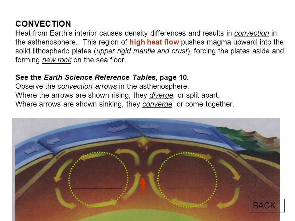 CONVECTION Heat from Earth's interior causes density differences and results in convection in the asthenosphere. This region of high heat flow pushes magma upward into the solid lithospheric plates (upper rigid mantle and crust), forcing the plates aside and forming new rock on the sea floor. See the Earth Science Reference Tables, page 10. Observe the convection arrows in the asthenosphere. Where the arrows are shown rising, they diverge, or split apart. Where arrows are shown sinking, they converge, or come together.