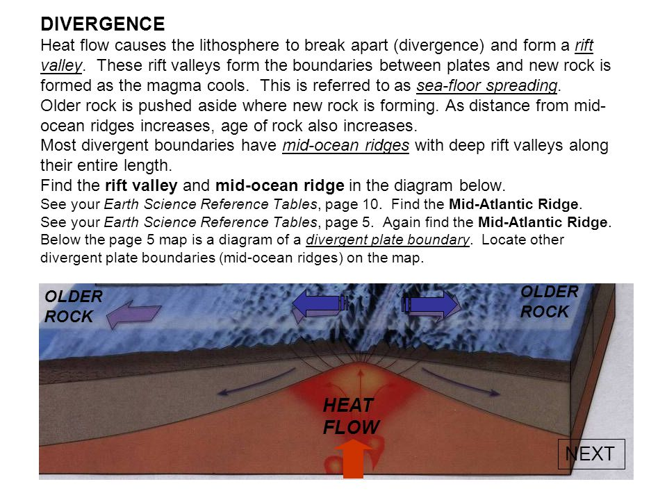 DIVERGENCE Heat flow causes the lithosphere to break apart (divergence) and form a rift valley. These rift valleys form the boundaries between plates and new rock is formed as the magma cools. This is referred to as sea-floor spreading. Older rock is pushed aside where new rock is forming. As distance from mid-ocean ridges increases, age of rock also increases. Most divergent boundaries have mid-ocean ridges with deep rift valleys along their entire length. Find the rift valley and mid-ocean ridge in the diagram below. See your Earth Science Reference Tables, page 10. Find the Mid-Atlantic Ridge. See your Earth Science Reference Tables, page 5. Again find the Mid-Atlantic Ridge. Below the page 5 map is a diagram of a divergent plate boundary. Locate other divergent plate boundaries (mid-ocean ridges) on the map.