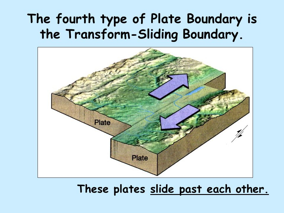 The fourth type of Plate Boundary is the Transform-Sliding Boundary.