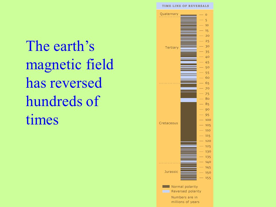The earth's magnetic field has reversed hundreds of times