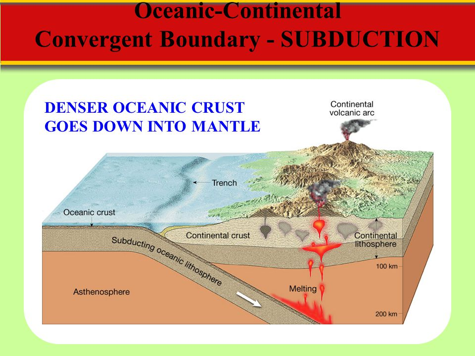 Oceanic-Continental Convergent Boundary - SUBDUCTION