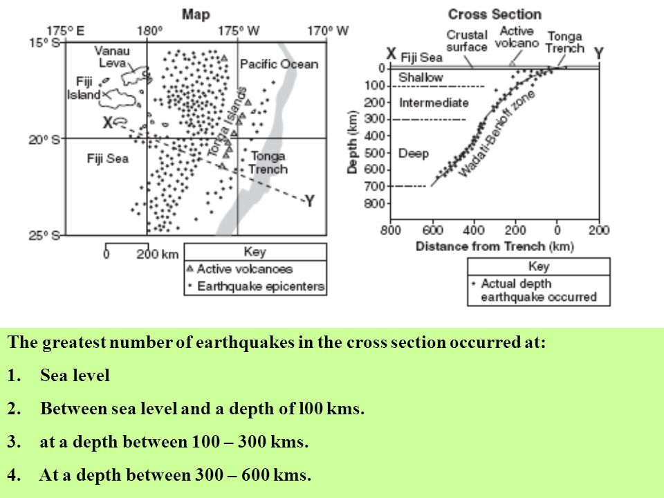 The greatest number of earthquakes in the cross section occurred at: