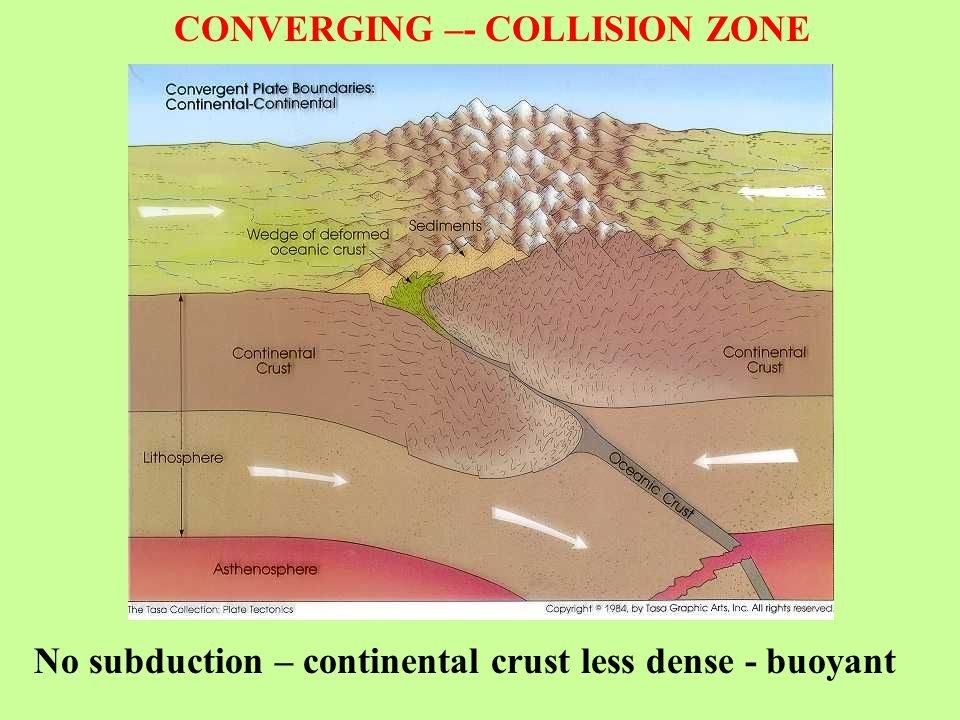 CONVERGING –- COLLISION ZONE