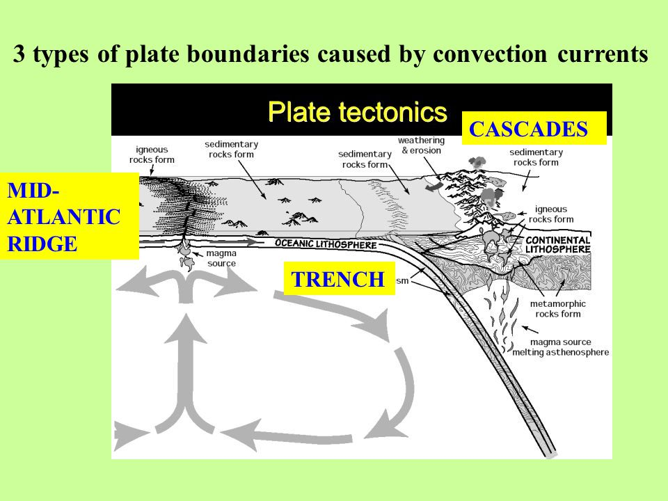 3 types of plate boundaries caused by convection currents