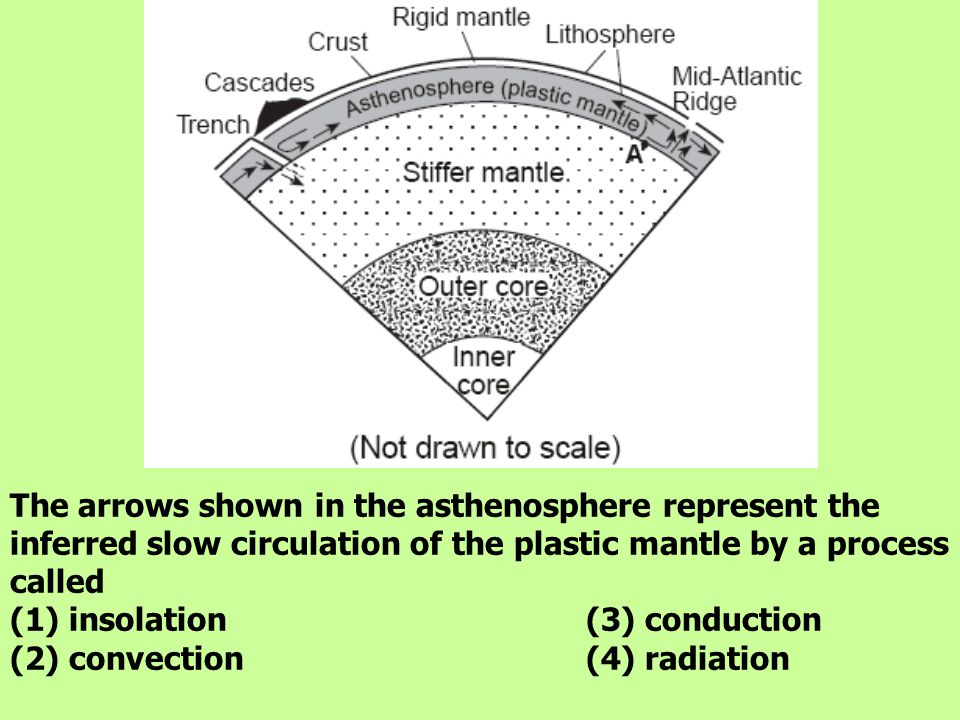 The arrows shown in the asthenosphere represent the