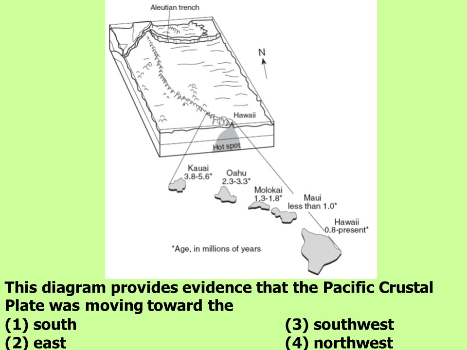 This diagram provides evidence that the Pacific Crustal