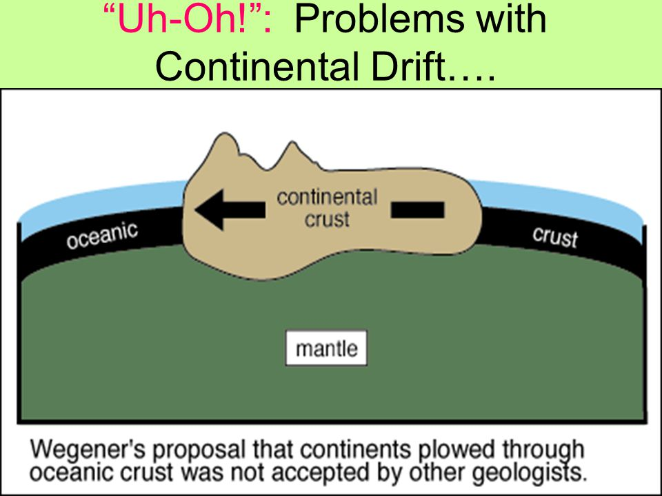 Uh-Oh! : Problems with Continental Drift….