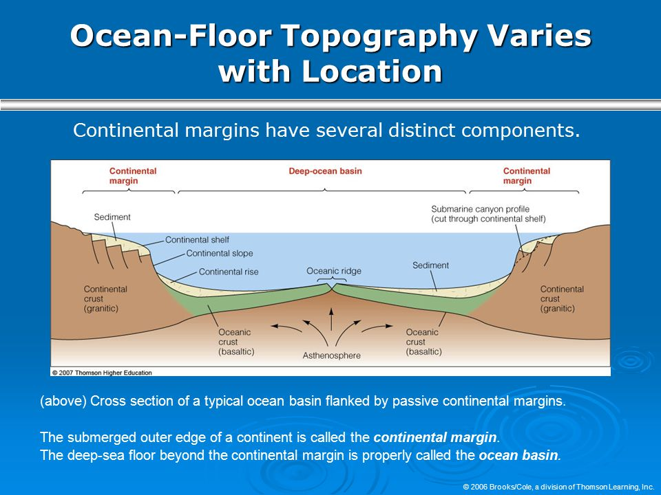 Ocean-Floor Topography Varies with Location