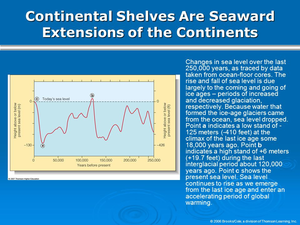 Continental Shelves Are Seaward Extensions of the Continents
