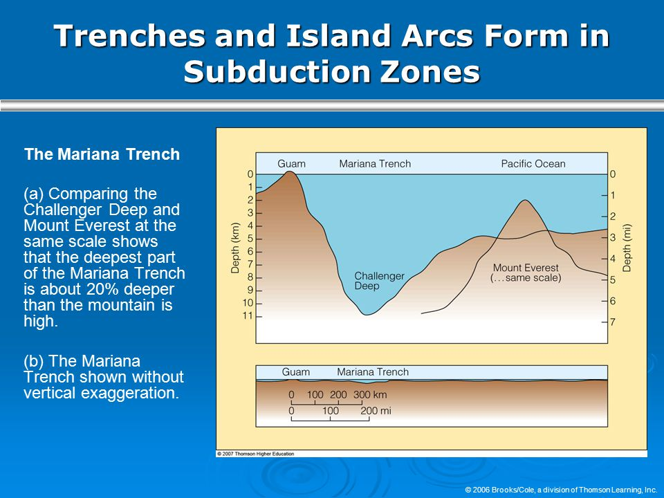 Trenches and Island Arcs Form in Subduction Zones