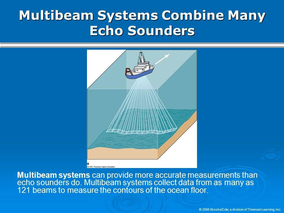 Multibeam Systems Combine Many Echo Sounders