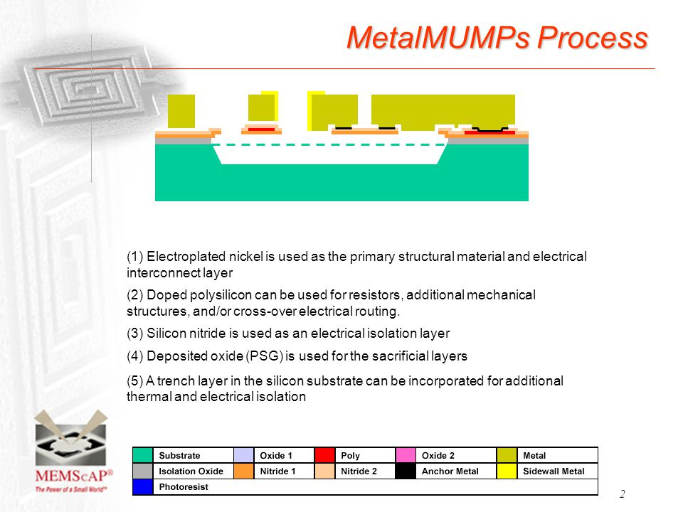 MetalMUMPs Process (1) Electroplated nickel is used as the primary structural material and electrical interconnect layer.