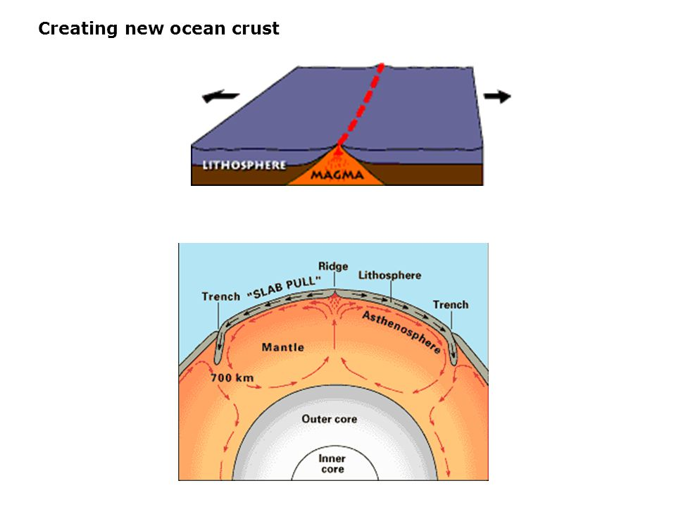 Creating new ocean crust