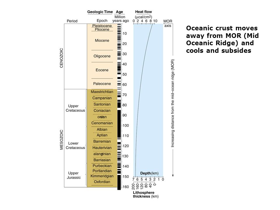 Oceanic crust moves away from MOR (Mid Oceanic Ridge) and cools and subsides