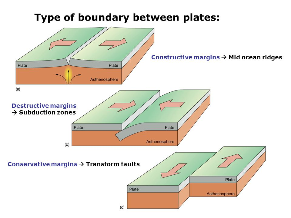 Type of boundary between plates: