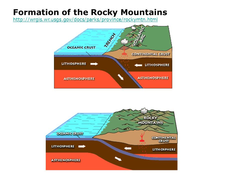 Formation of the Rocky Mountains