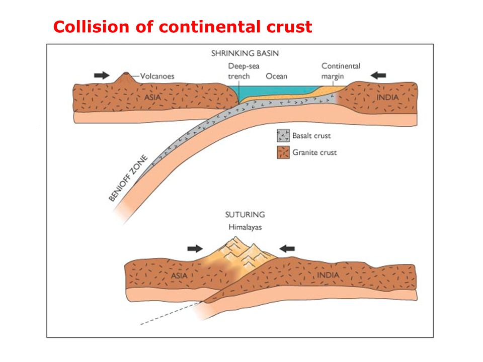 Collision of continental crust