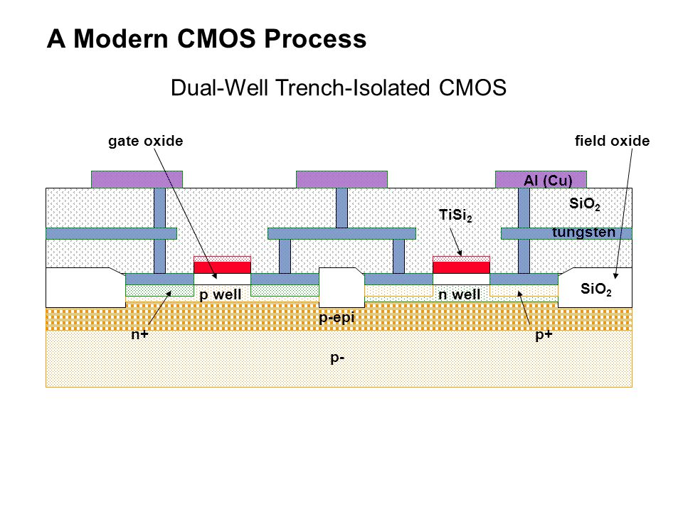 A Modern CMOS Process Dual-Well Trench-Isolated CMOS gate oxide