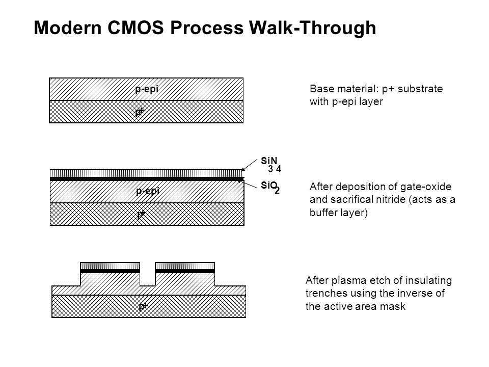 Modern CMOS Process Walk-Through