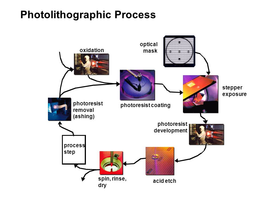 Photolithographic Process