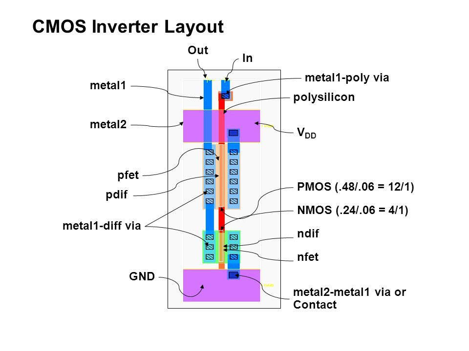 CMOS Inverter Layout Out In metal1-poly via metal1 polysilicon metal2