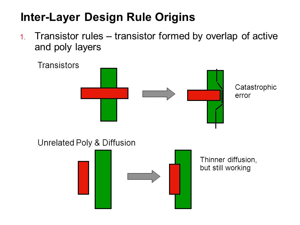 Inter-Layer Design Rule Origins
