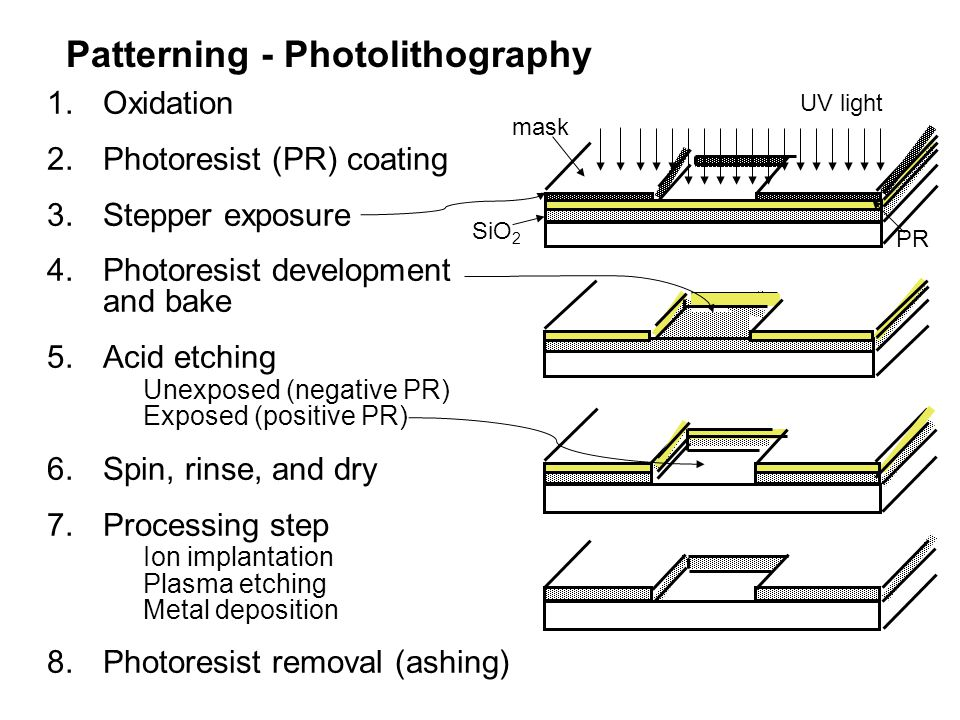 Patterning - Photolithography
