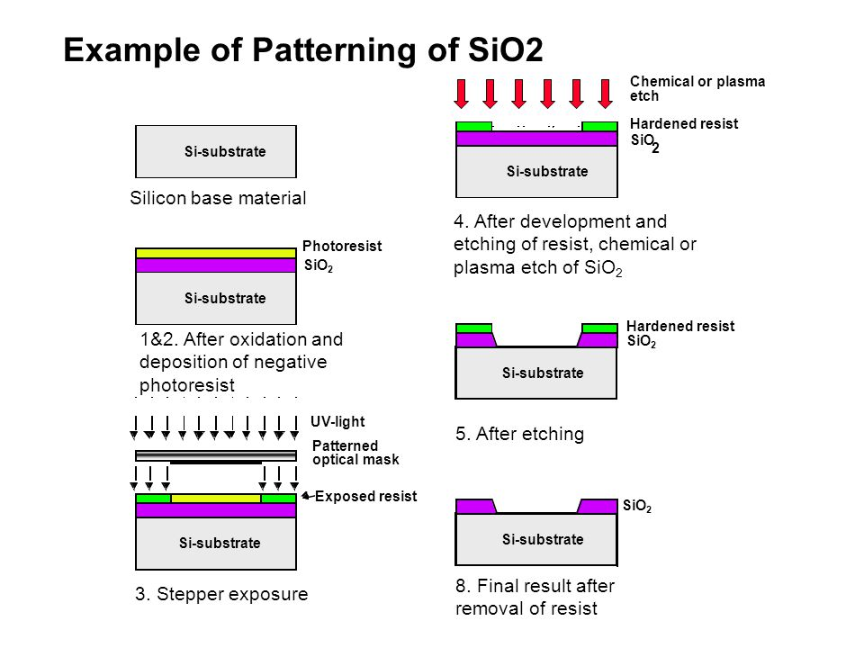 Example of Patterning of SiO2