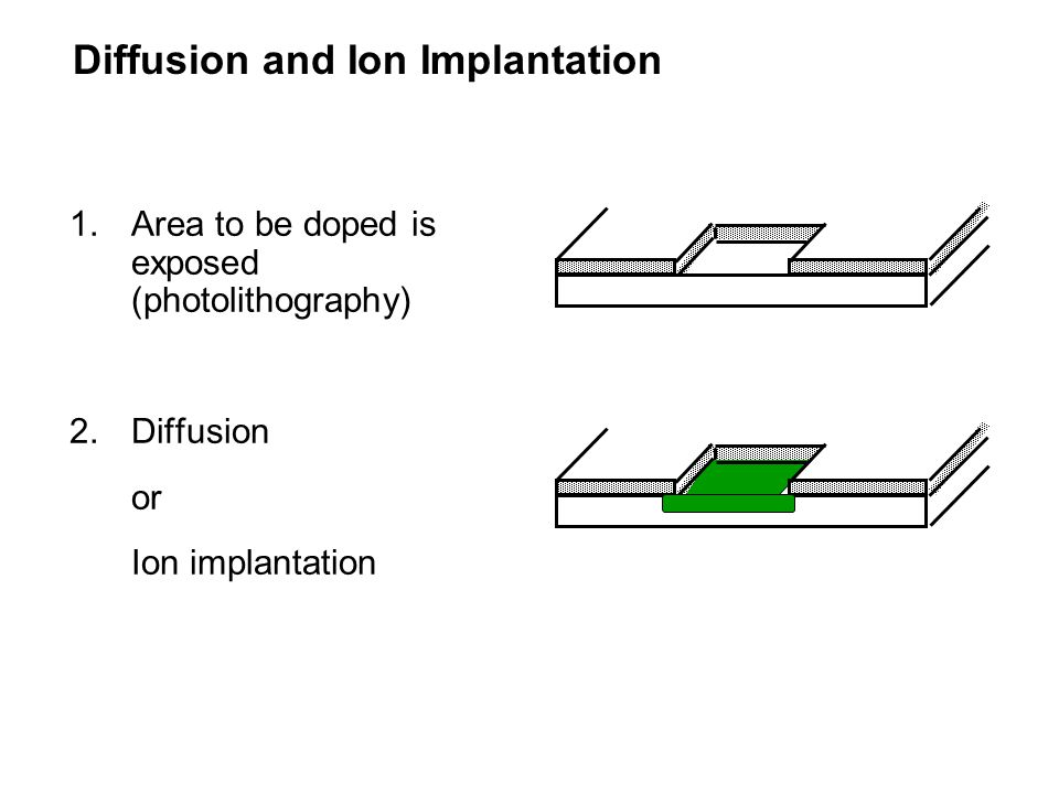Diffusion and Ion Implantation