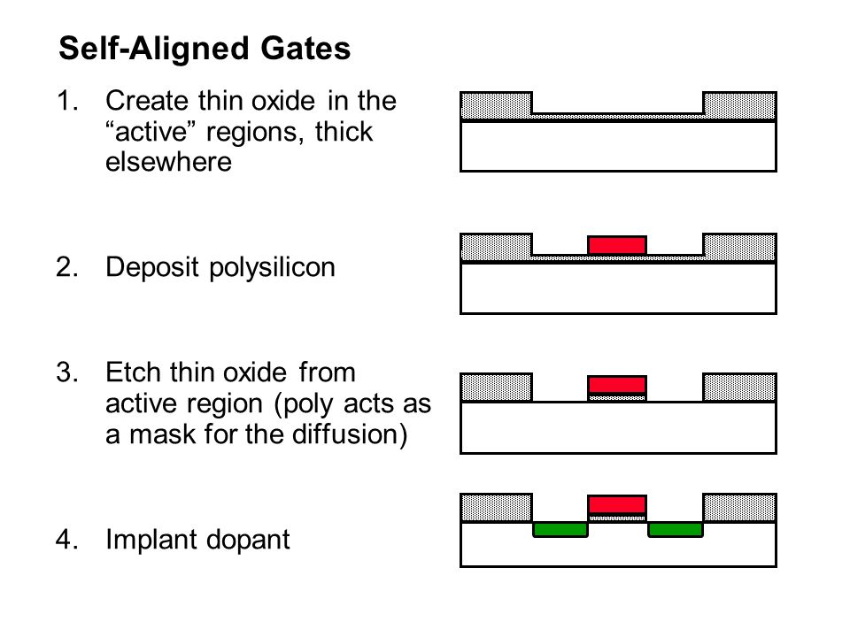 Self-Aligned Gates Create thin oxide in the active regions, thick elsewhere. Deposit polysilicon.
