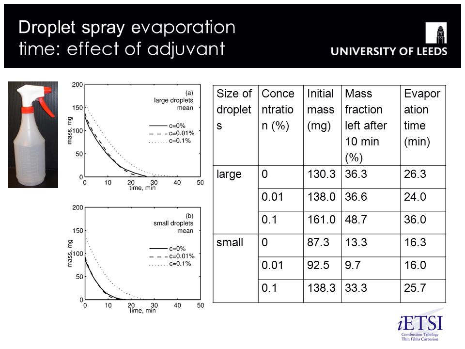 Droplet spray evaporation time: effect of adjuvant