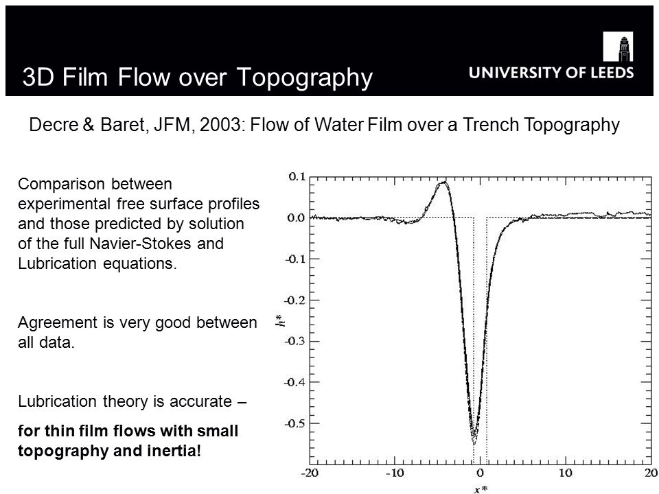 3D Film Flow over Topography