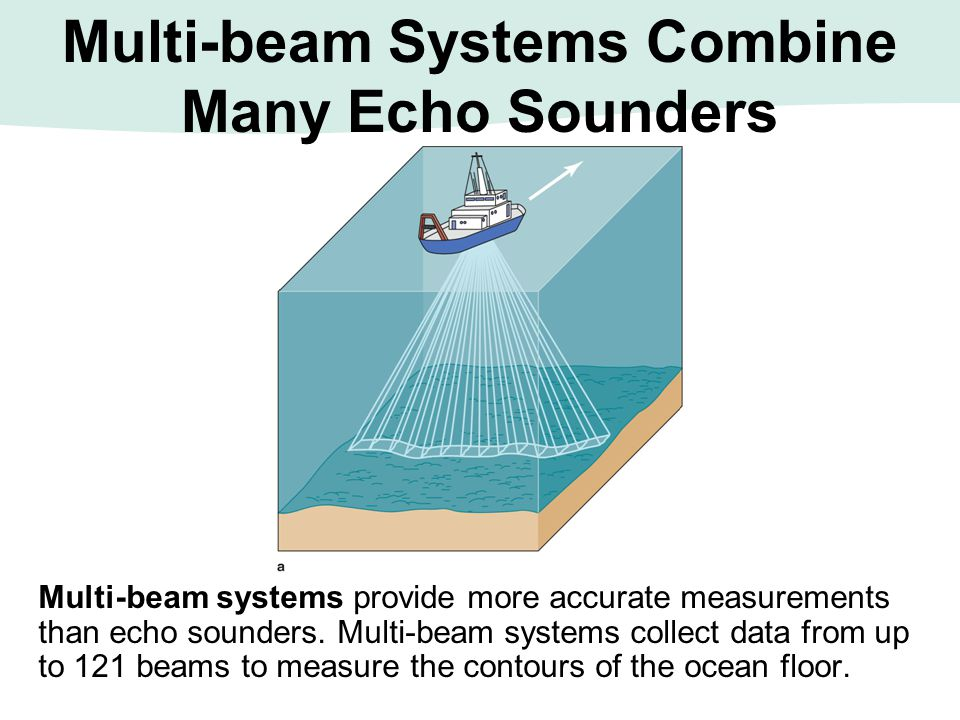 Multi-beam Systems Combine Many Echo Sounders