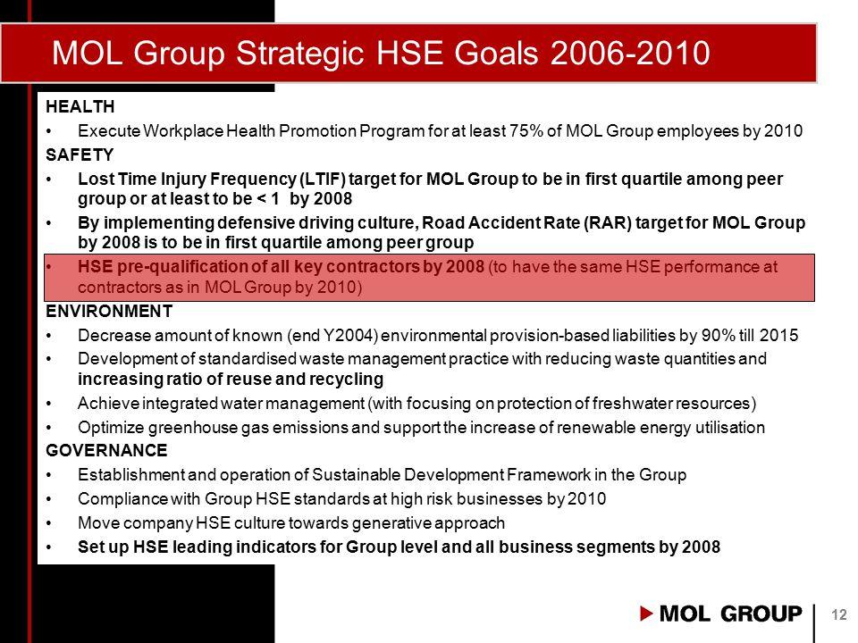 MOL Group Strategic HSE Goals 2006-2010