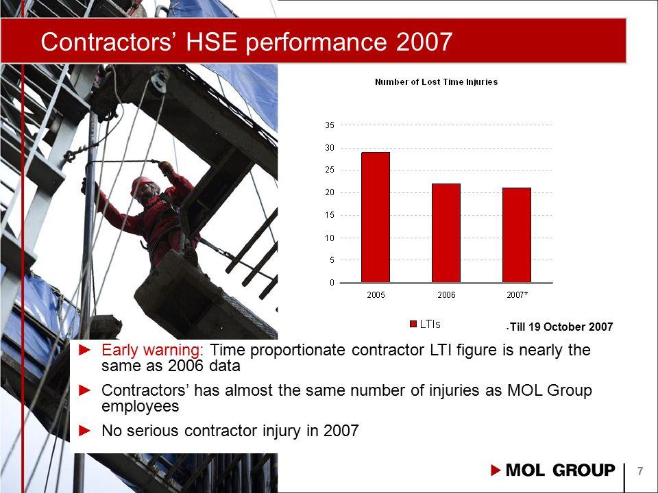 Contractors' HSE performance 2007